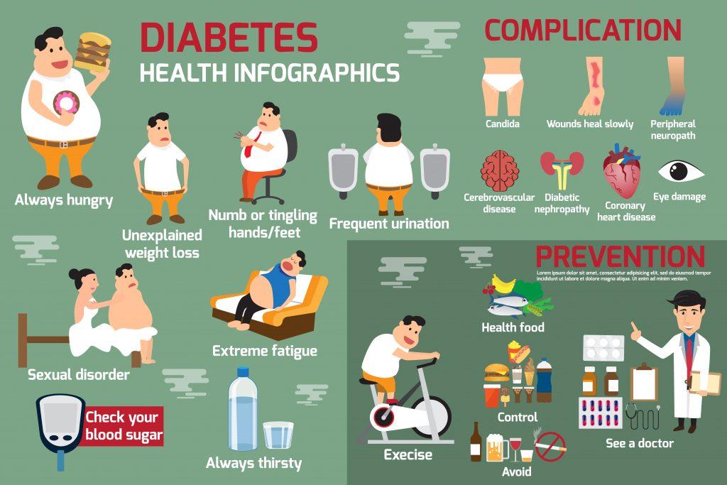 17 Best Essential Oils for Diabetes Treatment Essential Oil Benefits