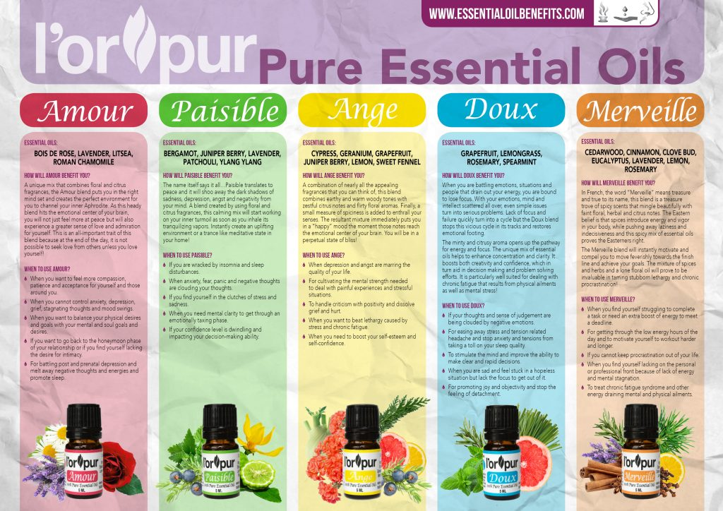 Lorpur Essential Oil Blends Kit Infographic