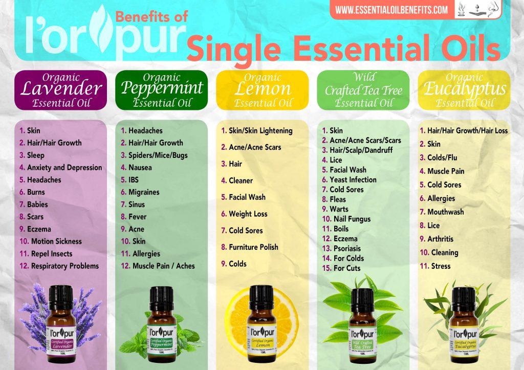 L Orpur Organic Essential Oils Kit Essential Oil Benefits