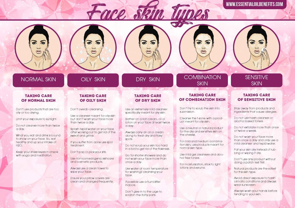 Face skin types treatment
